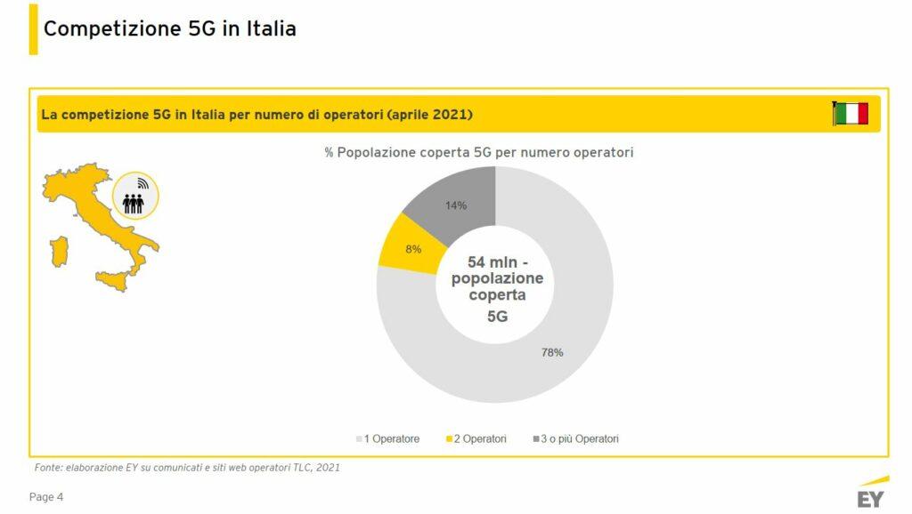 Competizione 5G In Italia 1024x578