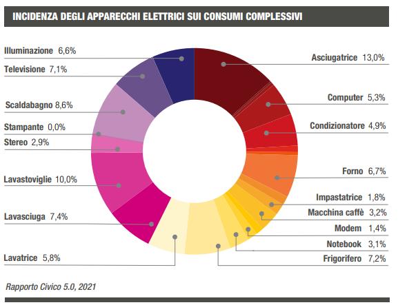 consumi elettrici elettrodmestici civico 5 rapporto 2021