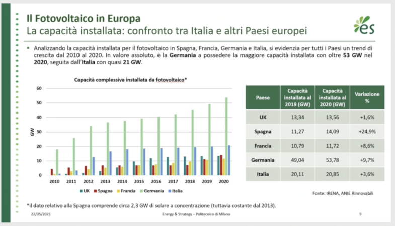 Fotovoltaico in Europa