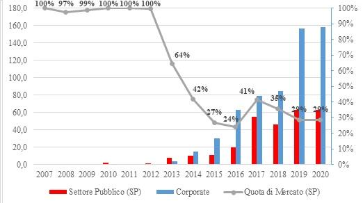 I volumi e le quote di mercato dei Green Bonds (2007-2020): emittenti pubblici vs. corporate