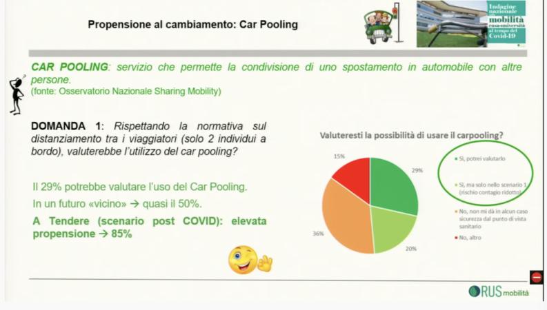 Car pooling
