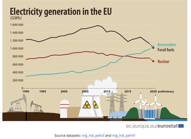 Generazione elettrica nell'Ue