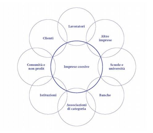 imprese coesive