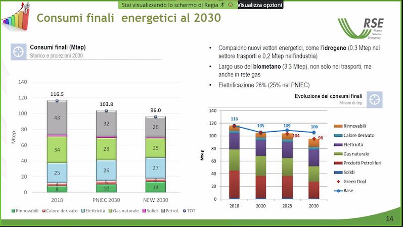 Consumi finali energetici al 2030