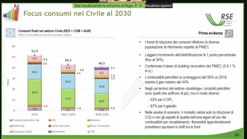 Consumi nel civile al 2030