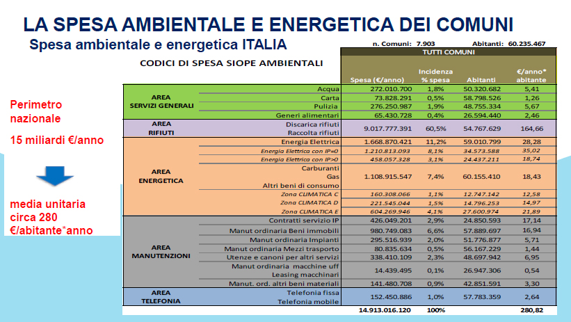 Fig 1 gerbo spese ambientali nei comuni