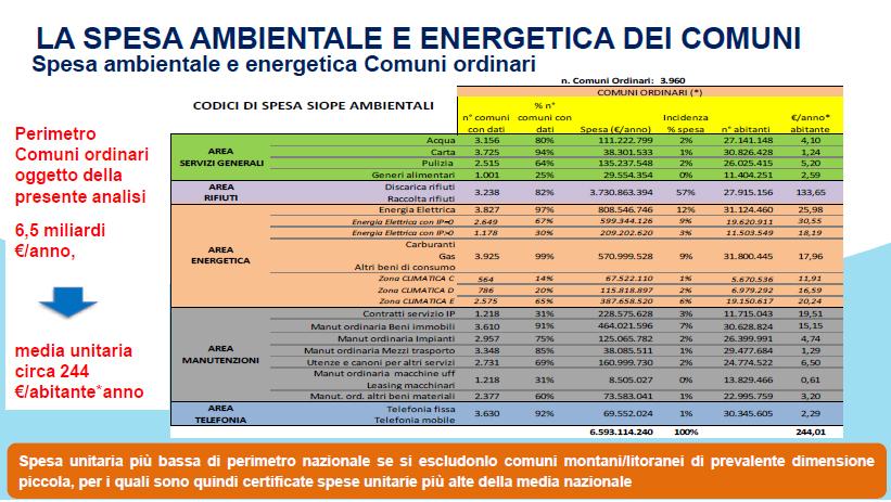 Fig 2 gerbo spese ambientali nei comuni
