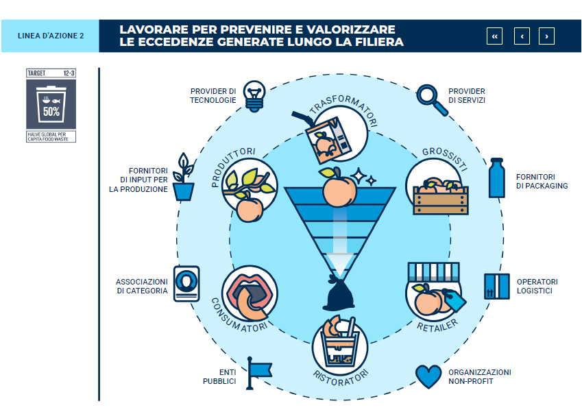 Startup agrifood Fig.4 Osservatorio Food Sustainability