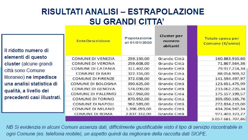 Fig.5 gerbo spese ambientali nei comuni