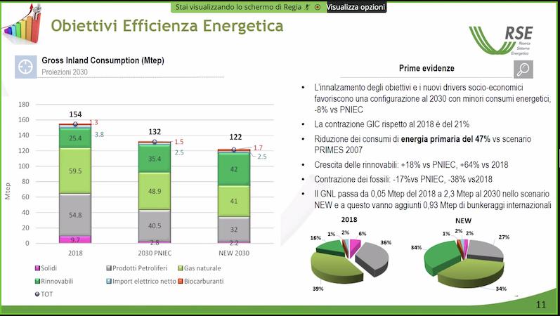 Obiettivi di efficienza energetica_Gnl cresce