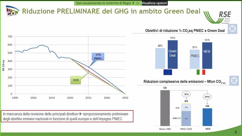 Riduzione dei Ghg in ambito Green deal