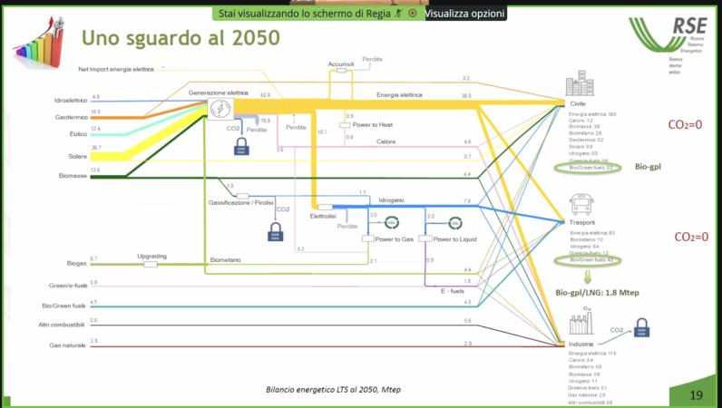Scenario 2050