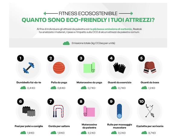 La sostenibilità degli attrezzi per il fitness