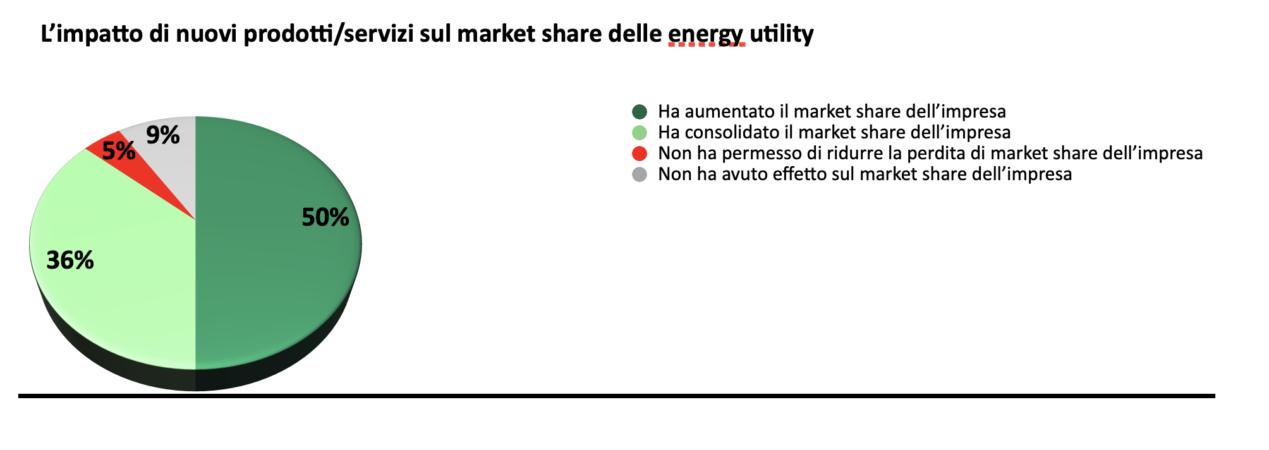 L'impatto di nuovi prodotti o servizi nel market share delle energy utility