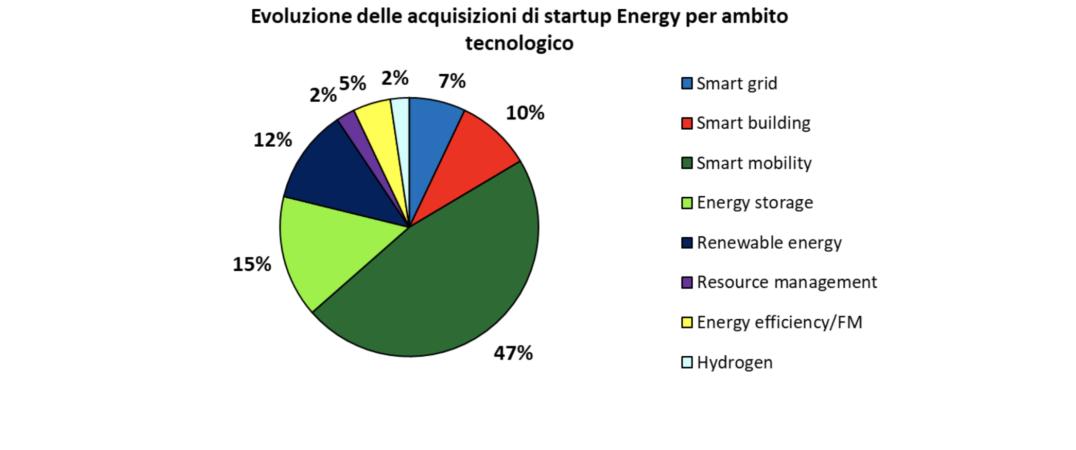 Evoluzione delle acquisizioni di start up energy per ambito tecnologico