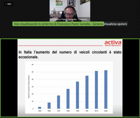 Aumento dei veicoli circolanti in Italia