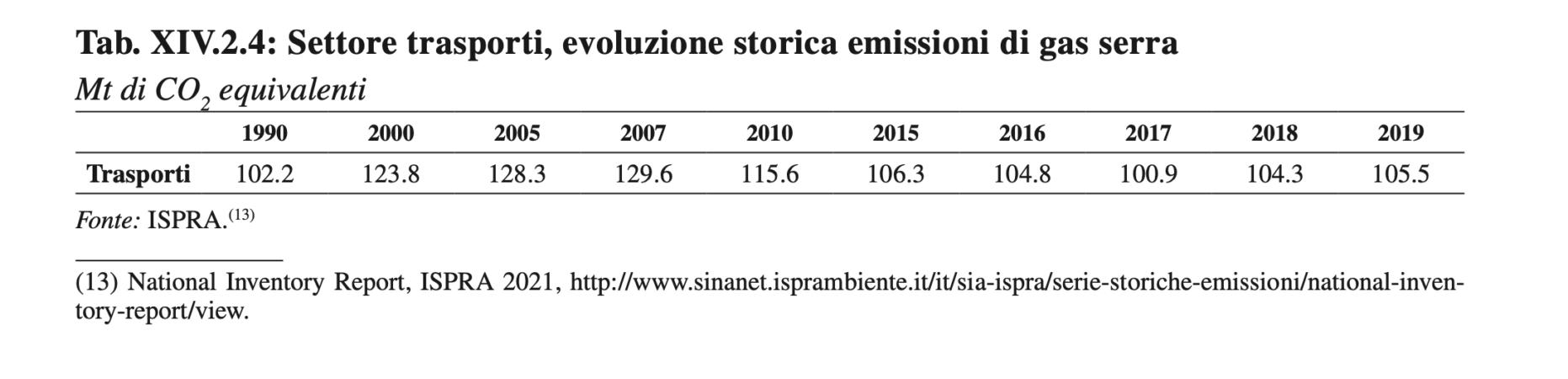 Settore trasporti evoluzione storica emissioni