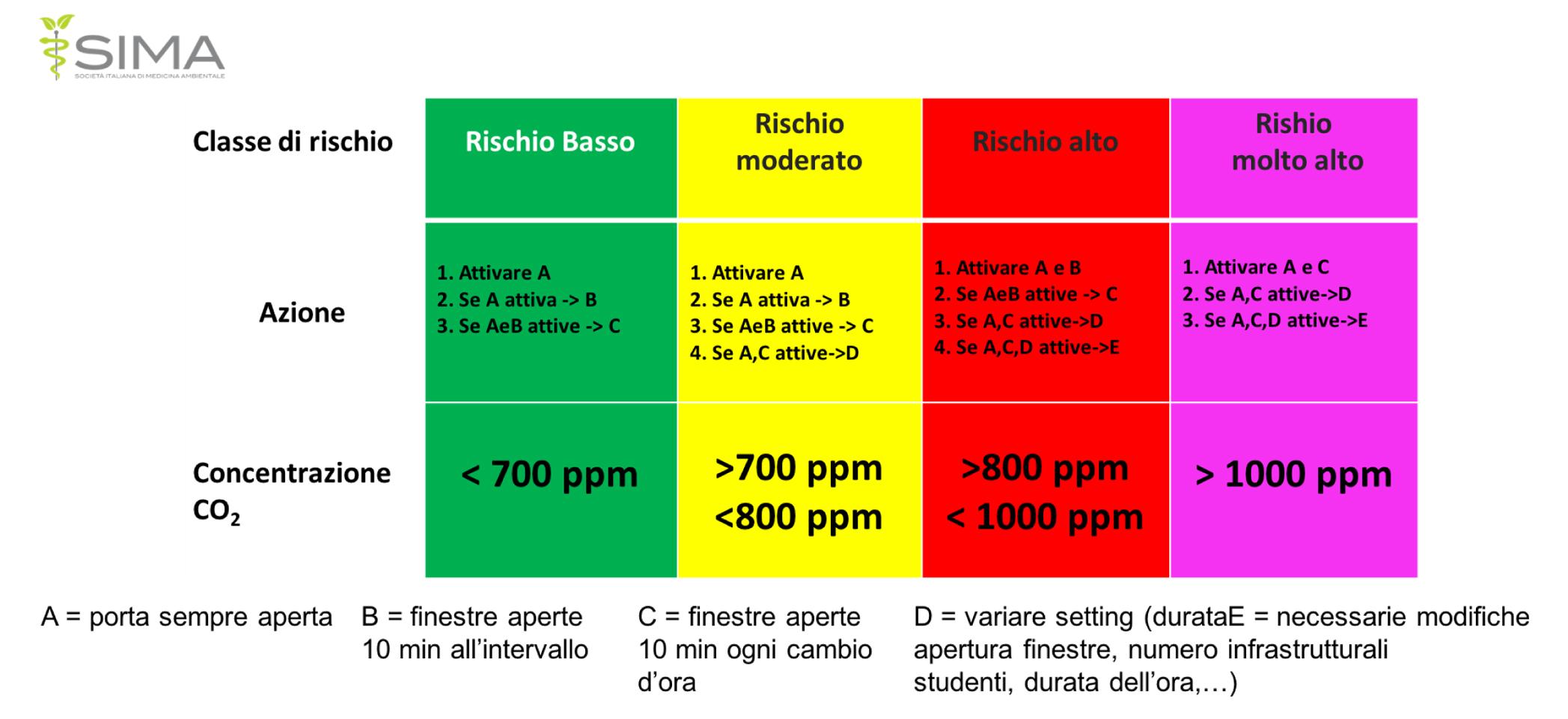 Tabella di classificazione. Livelli di concentrazione di CO2 e valori di rischio
