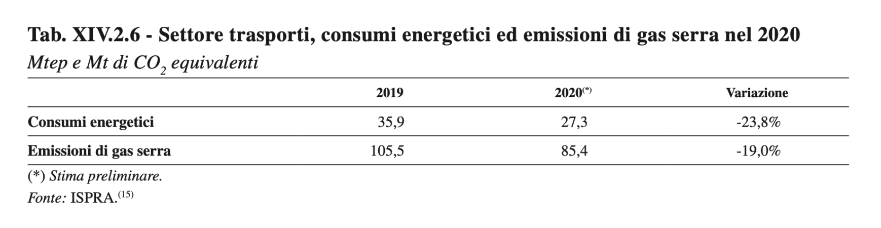 Trasporti 2020 consumi energetici e emissioni