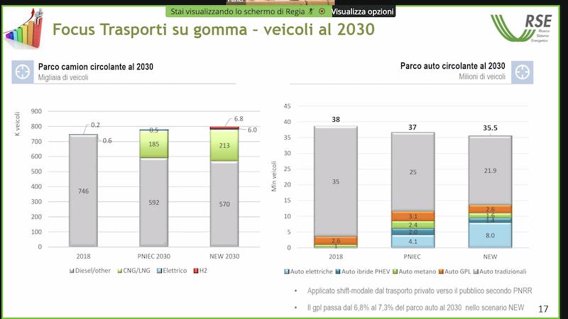Trasporto su gomma al 2030