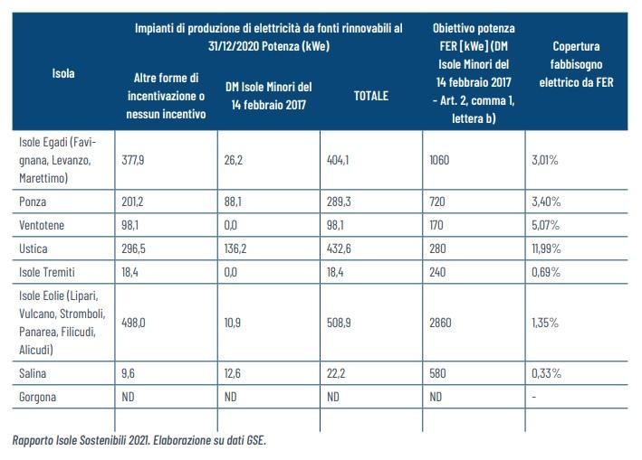 energia elettrica isole minori 2 2021