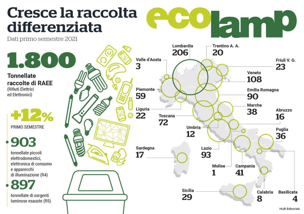 Cresce la raccolta differenziata dei RAEE nel primo semestre del 2021 (Dati consorzio Ecolamp).