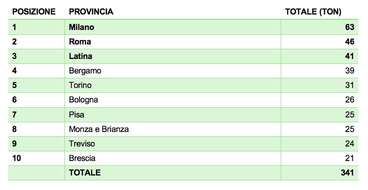 Le dieci province più virtuose del primo semestre 2021 nella raccolta delle sorgenti luminose (R5) (dati Consorzio Ecolamp).