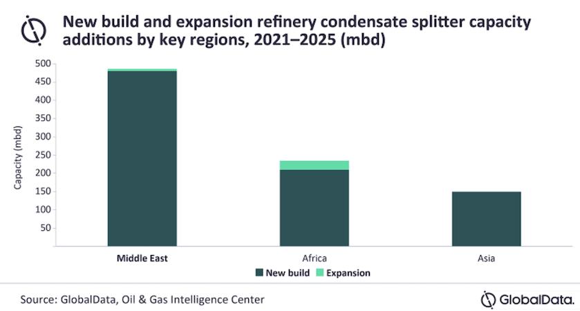 Aumenti di capacità globali di separazione del condensato_Global Data