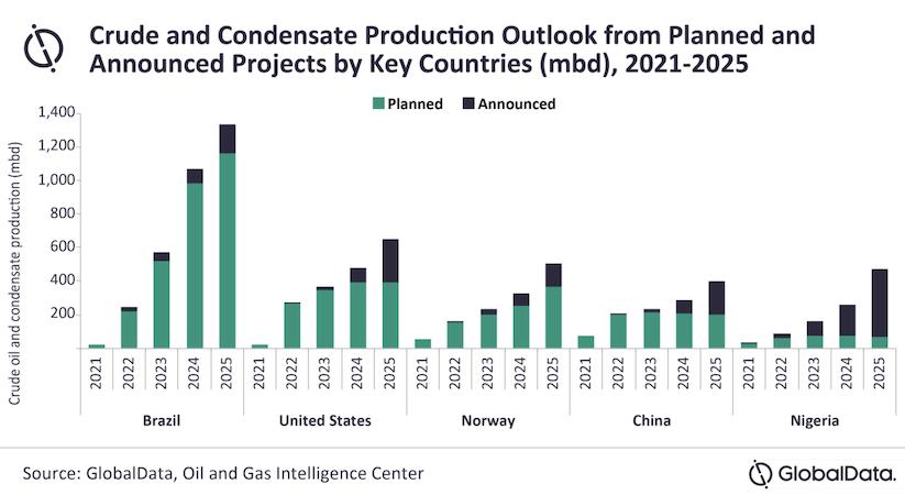 Brasile produzione di greggio e condensato_Global Data