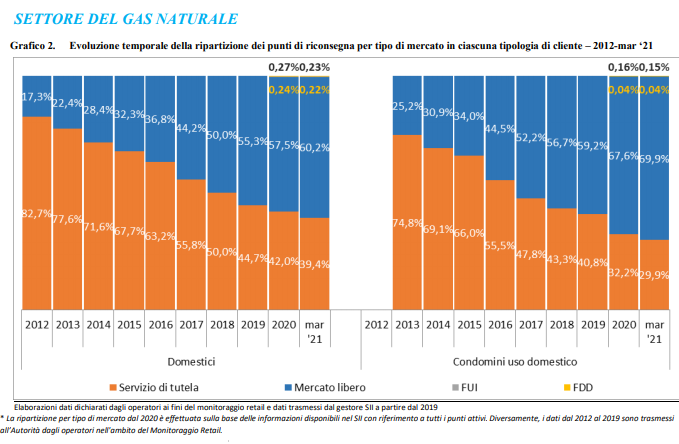 gas mercato libero vs tutelato arera 2021