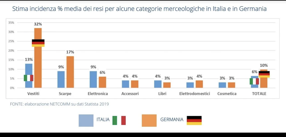 Incidenza dei resi per categoria merceologica e per Paese. Elaborazione Netcomm su dati Statista 2019