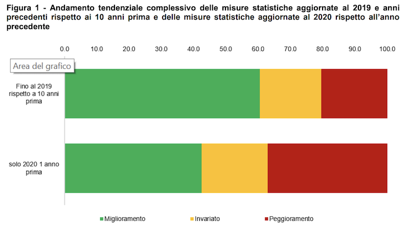 Andamento tendenziale complessivo delle misure statistiche aggiornate al 2019 e al 2020