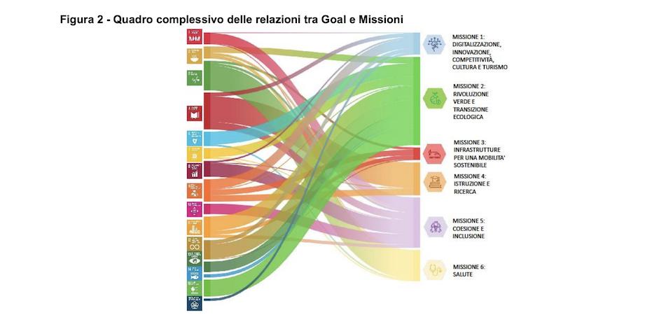 Quadro complessivo delle relazioni tra goal e missioni del Pnrr