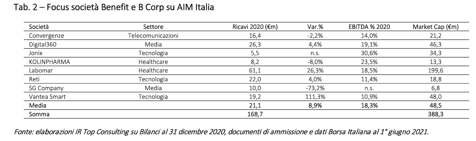 Focus società Benefit e B Corp su AIM Italia