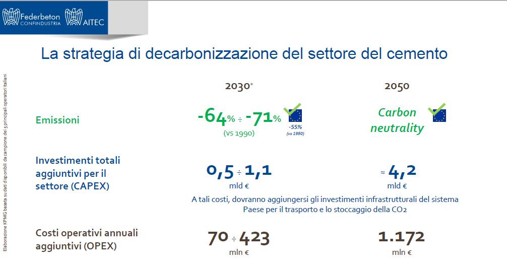 decarbonizzazione Federbeton_2