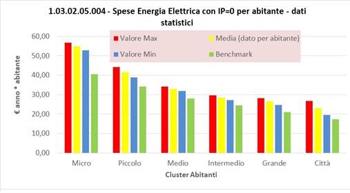 gerbo energia elettrica costi A1