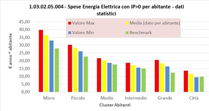 Gerbo Energia Elettrica CostiB1