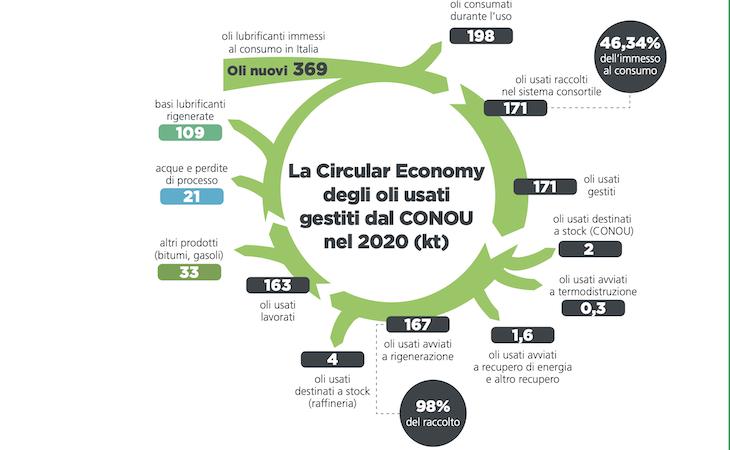 CONOU Rapporto di sostenibilità 2020
