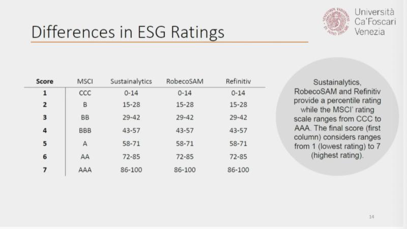 differenze negli Sdgs rating